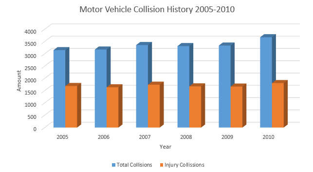 Car Accidents in Hamilton 2005 to 2010 - Column Chart