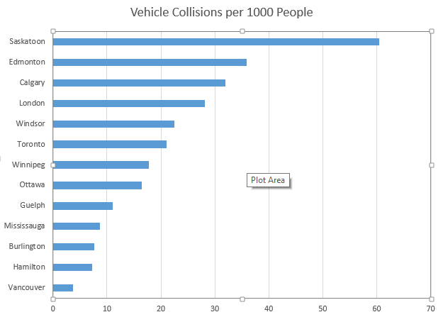 Bar Chart Canada Vehicle Collision Comparison